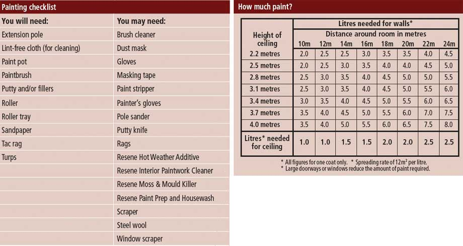 Resene recommended paint systems - Paint coverage calculator exterior plan ...